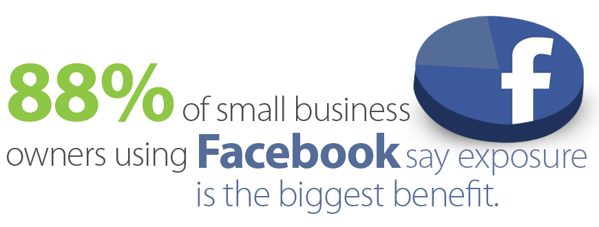 facebook-88-of-small-business